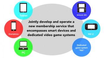 Nintendo NX Plans